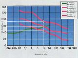 Diagrama de atenuación del apantallamiento