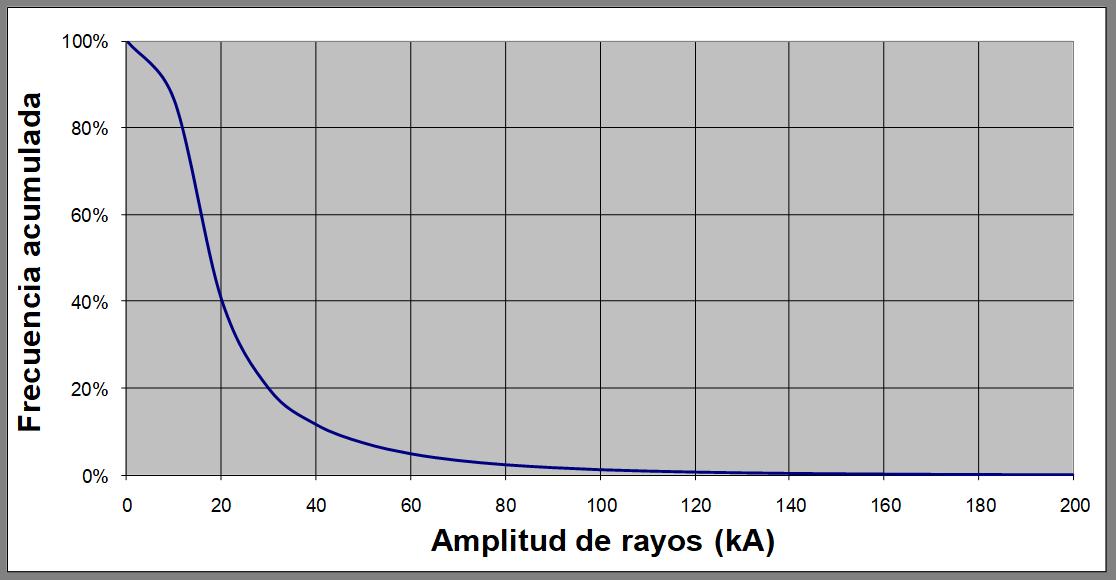Amplitud y Frecuencia de los Rayos