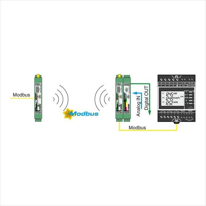 Modo PLC/Modbus RTU dual