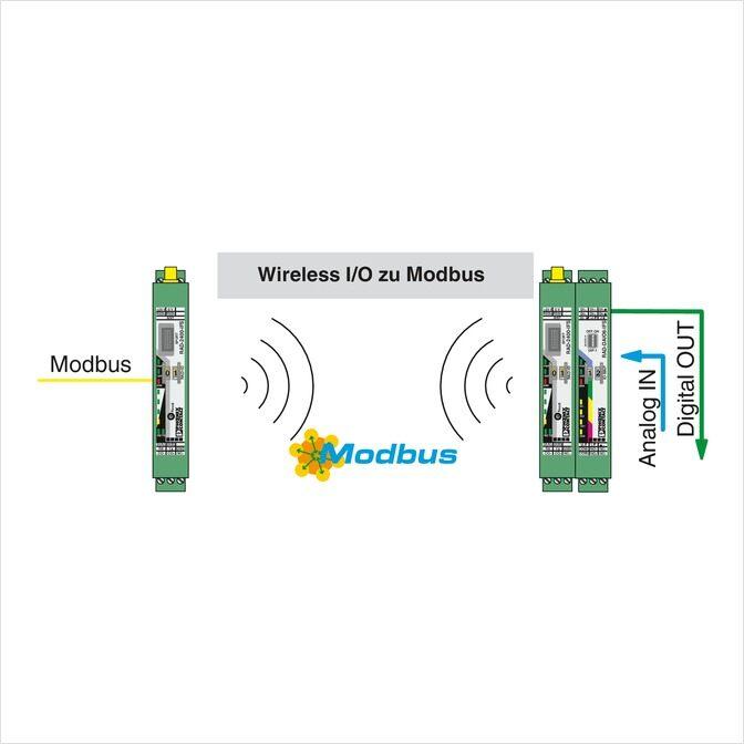 Modo PLC/Modbus RTU