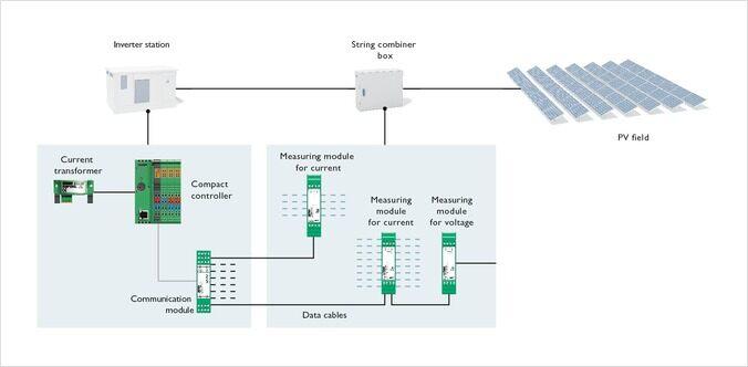 Supervisión de strings fotovoltaicos
