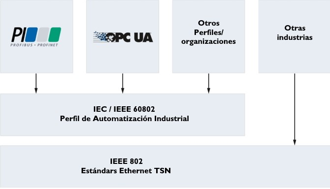 Gráfico informativo - Perfil TSN común según IEC-IEEE 60802 – IA