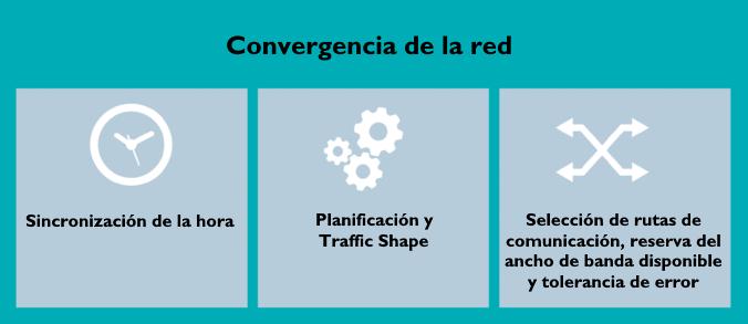 Convergencia de Red Ethernet